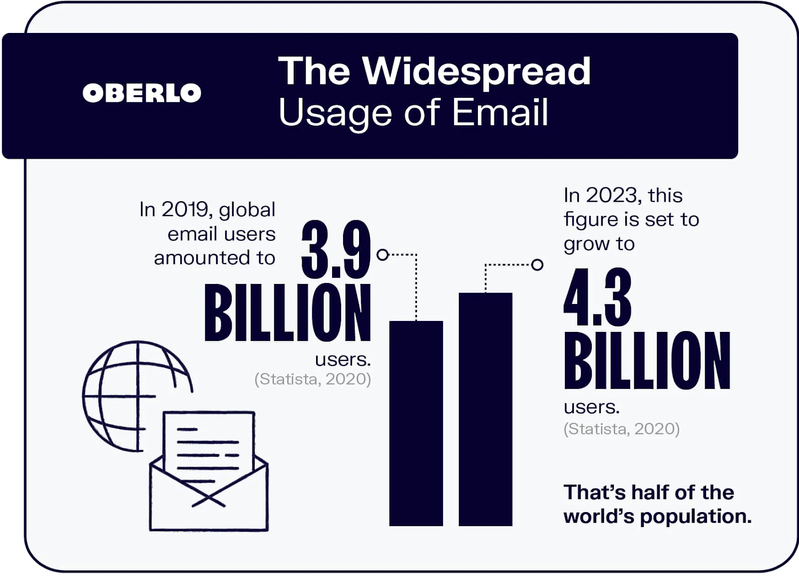 A graph showing the growth of email users from 3.9 billion in 2019 to 4.3 billion in 2023.