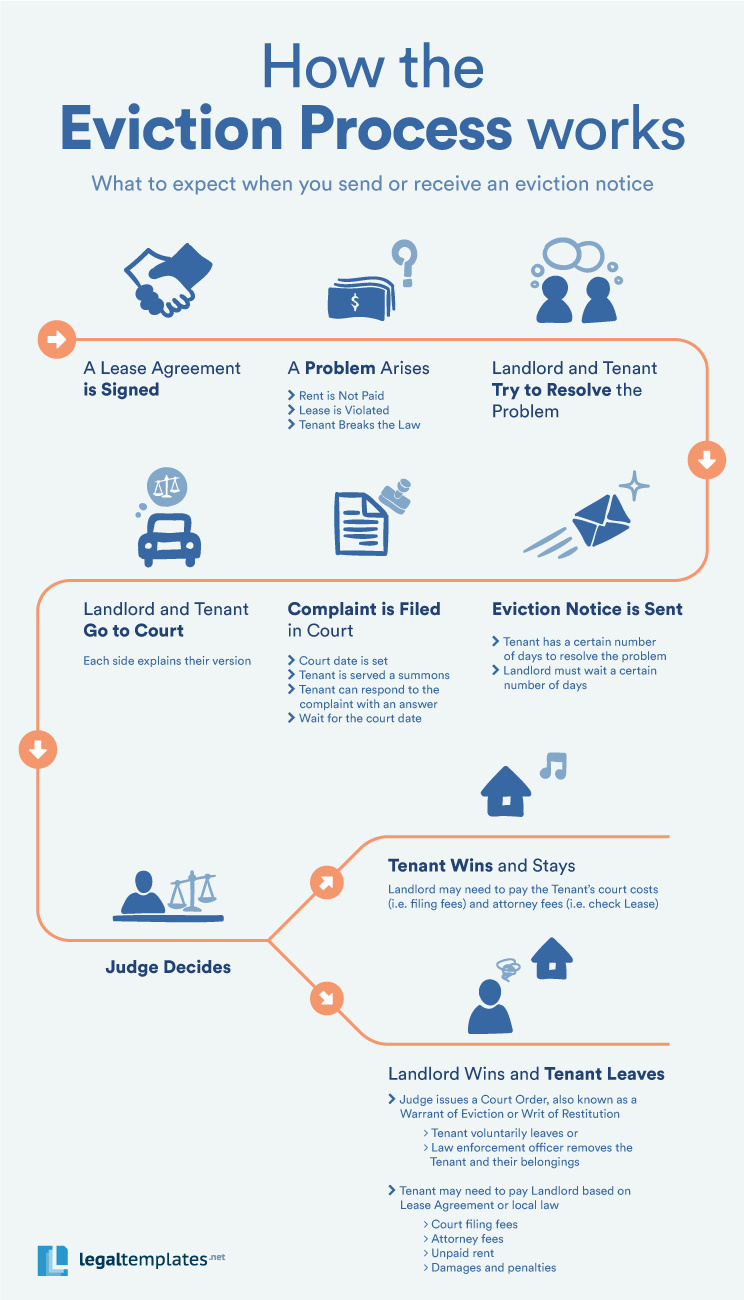 Eviction process infographic courtesy of Legaltemplates.net