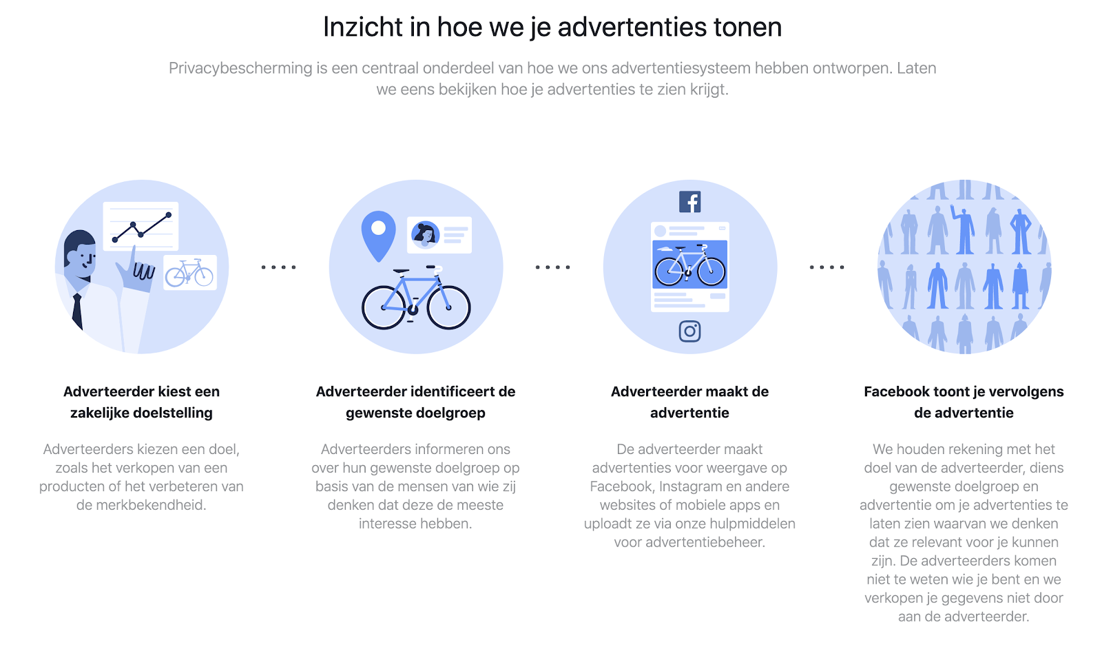 Facebook ads stappenplan