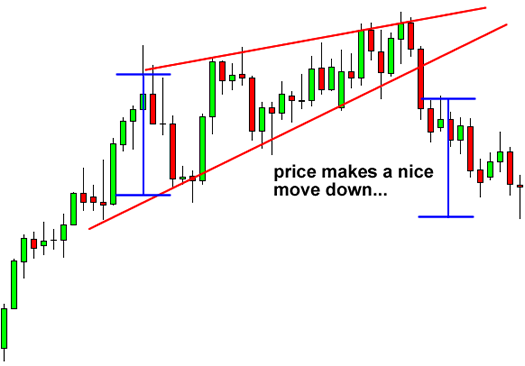 Trading Chart Pattern: Rising Wedge After