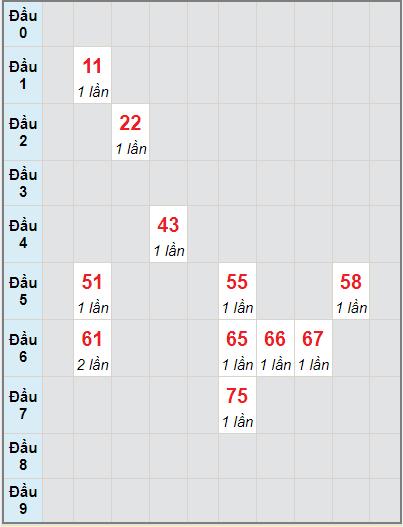 Soi cầu kết quả xổ số miền Trung Ngày 07/09/2021 2