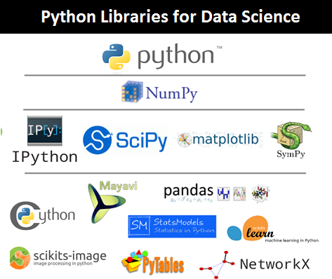 D:\Dev\Projects\Intellicus\Guest Post\For other sites\Introduction to Python Data Science\Python Libraries for Data Science.png