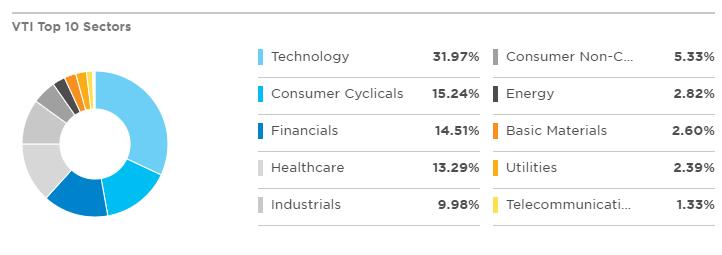 TOP 10 VTI成分股行業分布狀況