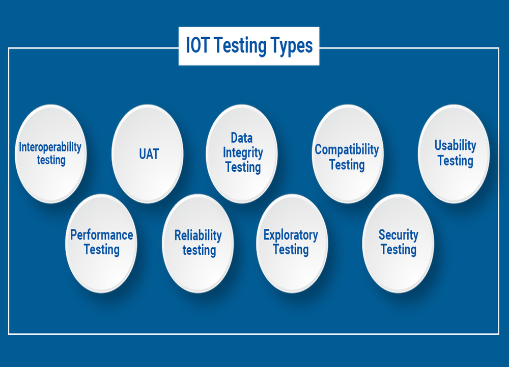 Internet of Things Software Testing