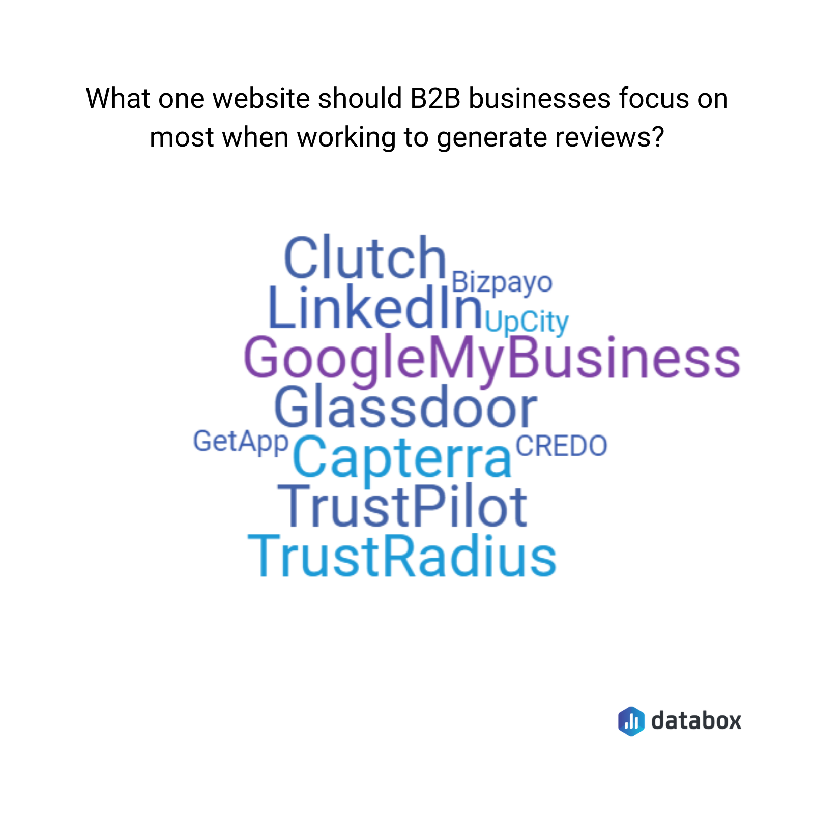 the best review sites for b2b businesses