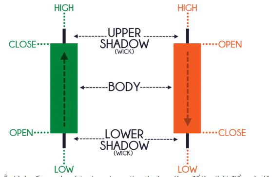 Cách thức hoạt động của mô hình nến