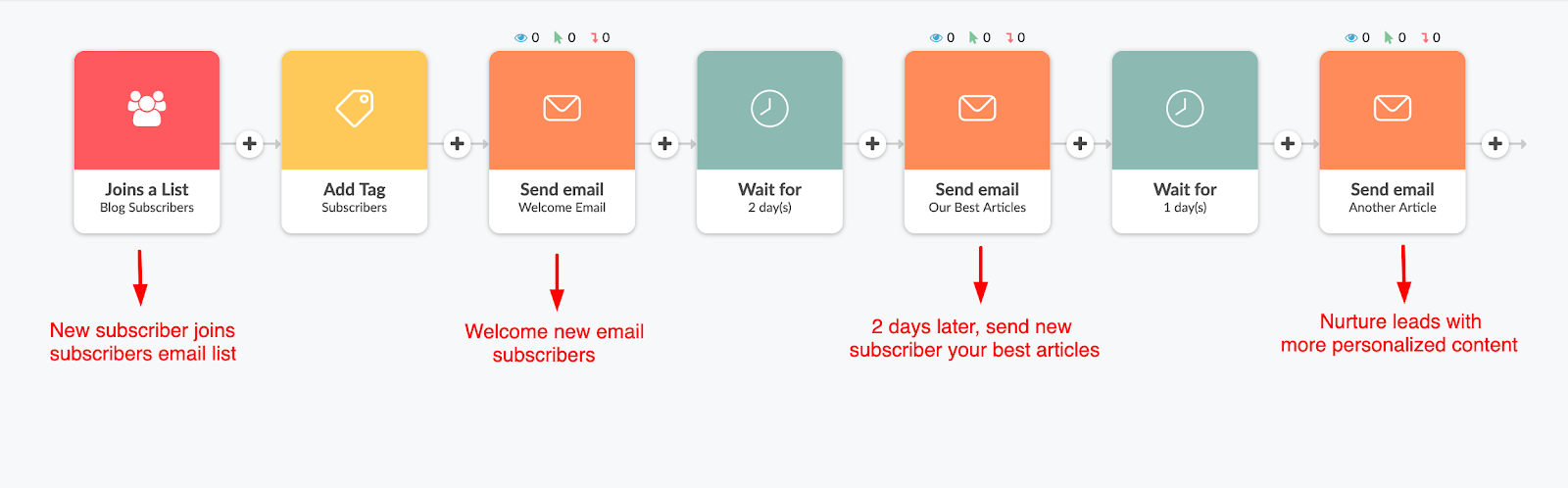 4 - Automate your sales and follow-up emails
