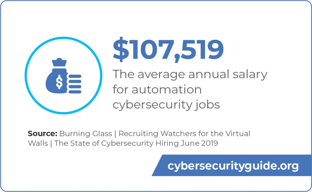 The average annual salary for automation cybersecurity jobs is $107,519