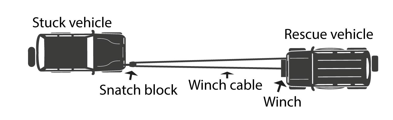 Self rescue winch pulley configuration