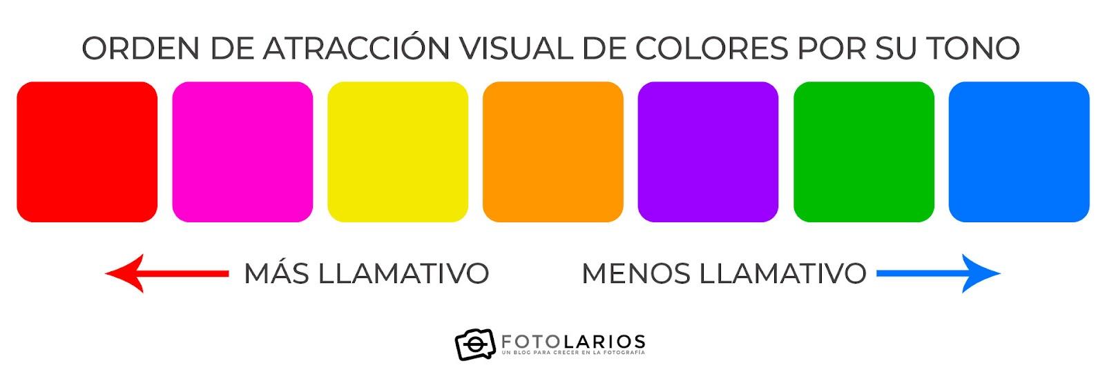 Orden de atracción visual de los colores