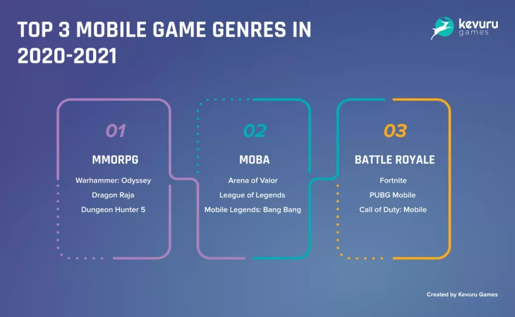 how-much-does-it-cost-to-make-a-video-game-clear-formula-and-the-highest-grossing-genres-in-2021-3