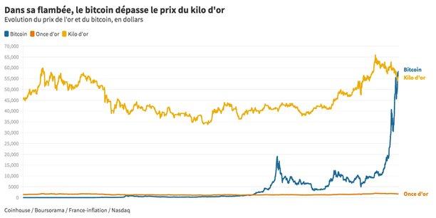 Comparaison des cours de l'or et du bitcoin
