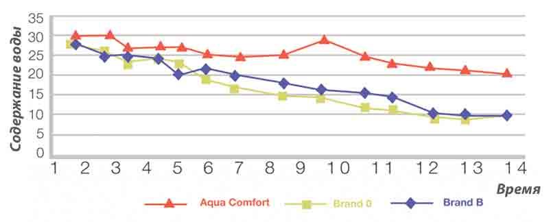Эффективность увлажнения раствора Aqua Comfort