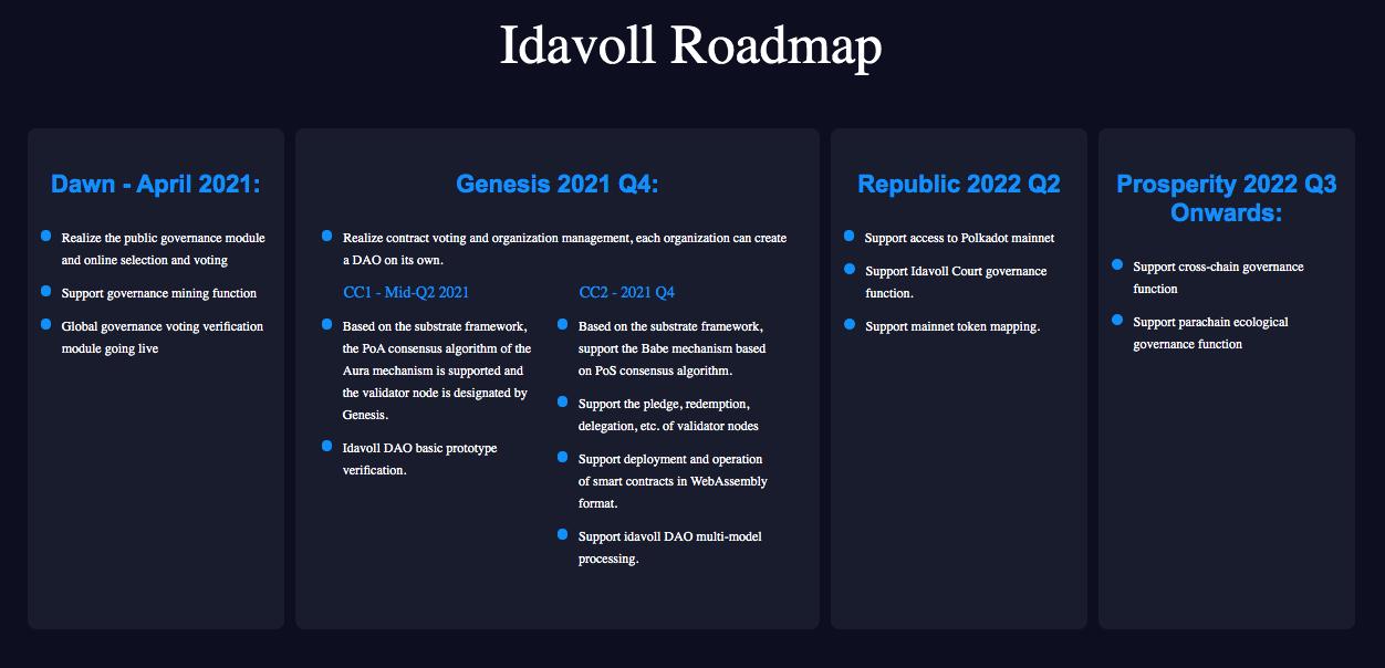 Idavoll Roadmap