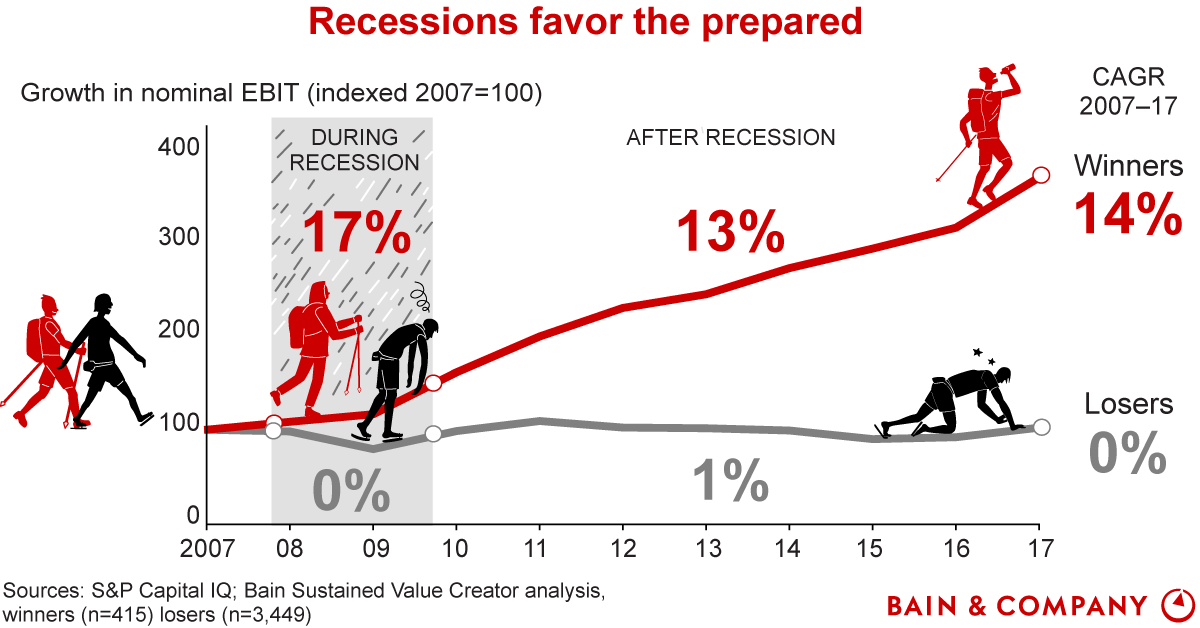 Recession growth graph