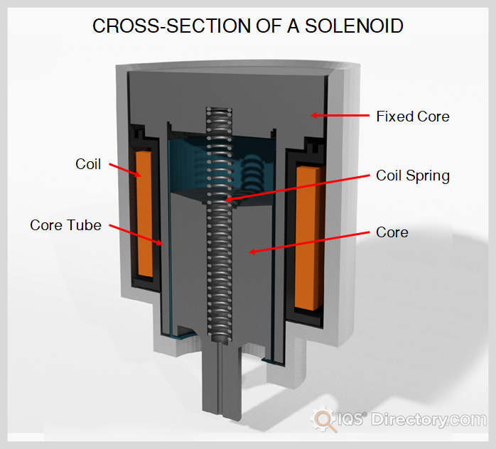 Solenoid Cross-Section