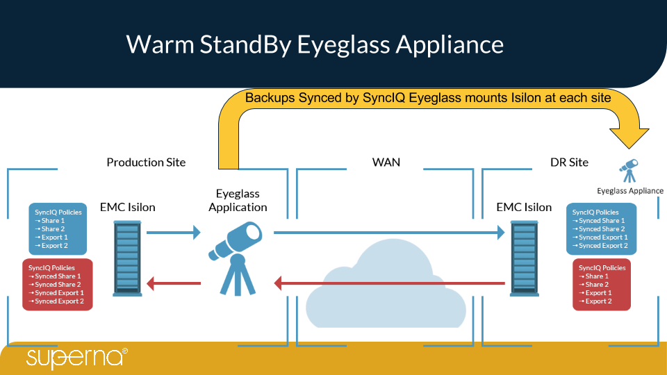 Eyeglass Isilon Edition - SyncIQ DR Orchestration Appliance Overview v25.png