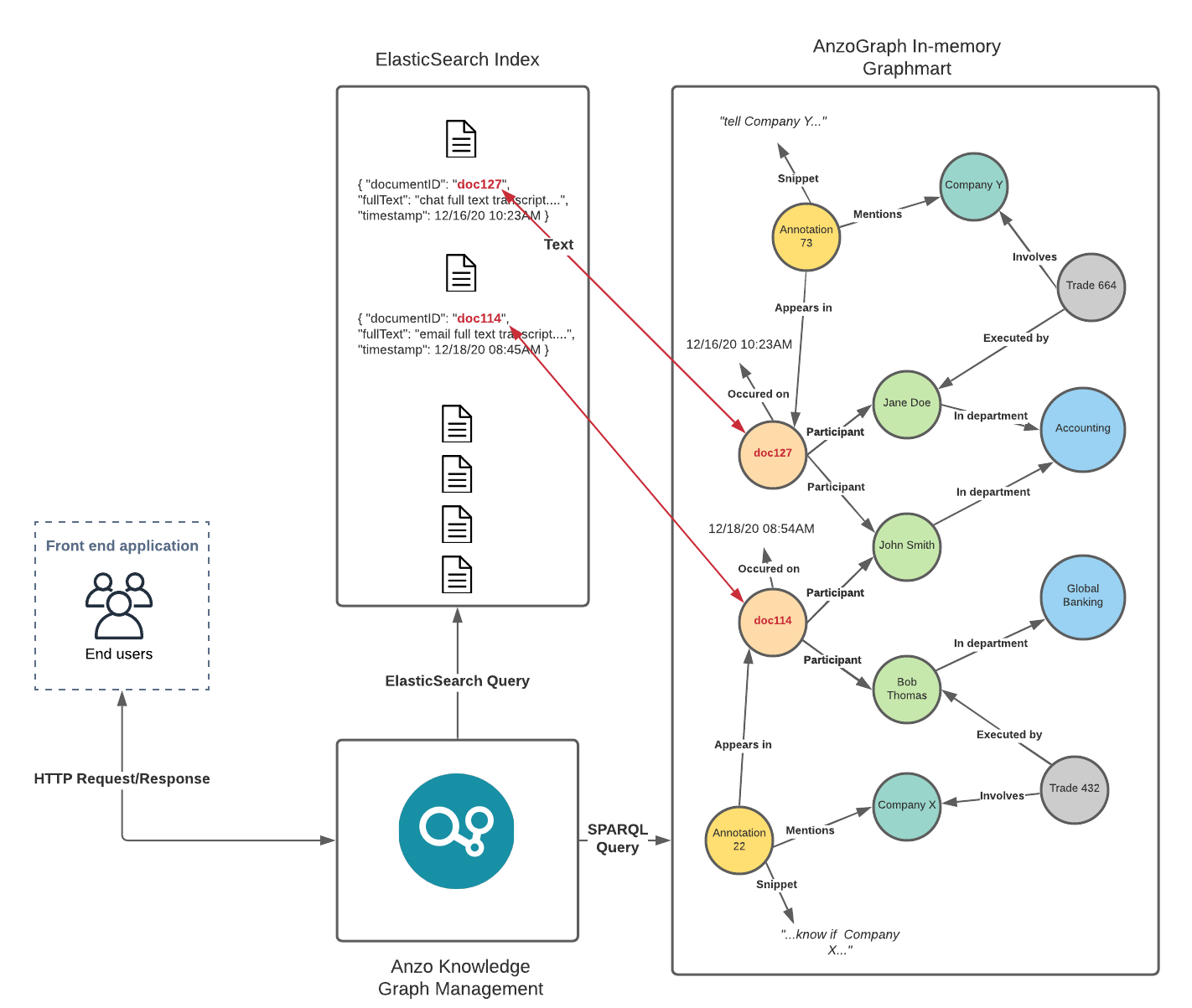 Integrating Unstructured Data Sources in Knowledge Graph