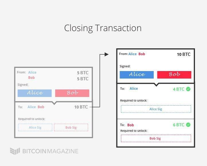 Закрытие транзакции в Lightning Network