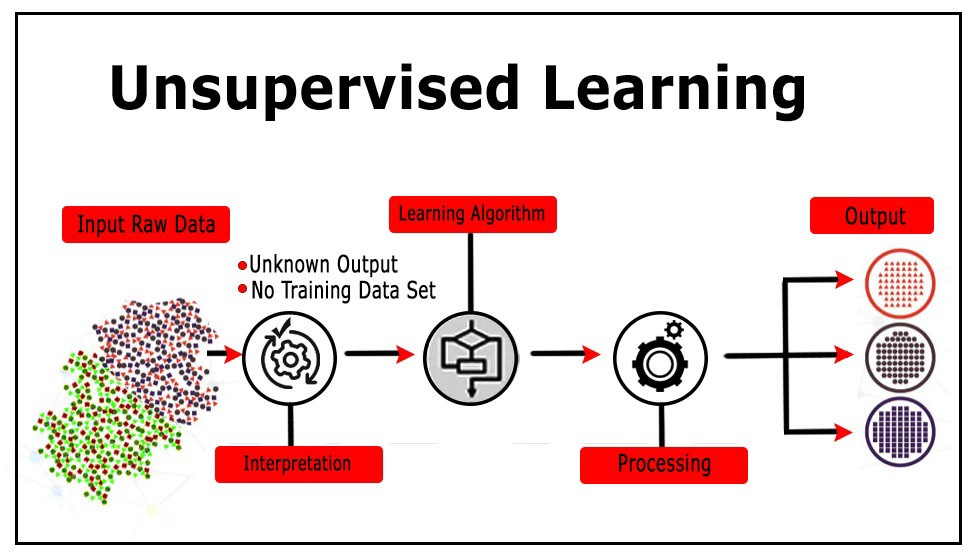 unsupervised learning definition