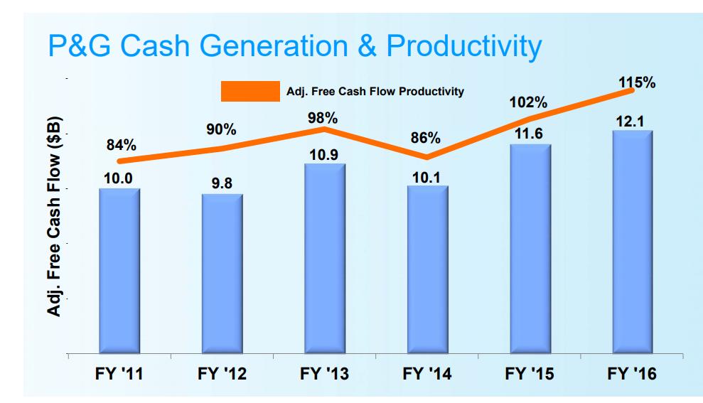 Procter Gamble Dividend Growth On Shaky Ground Gurufocus