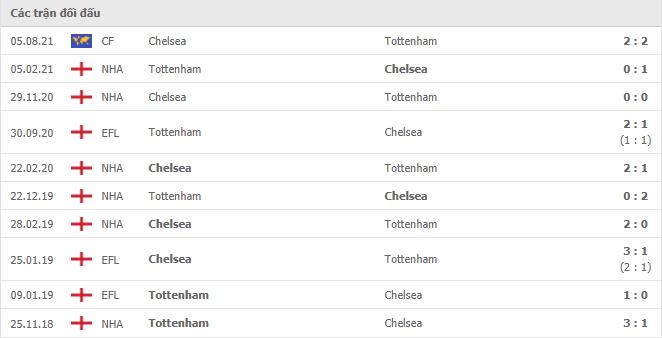 10 cuộc đối đầu gần nhất giữa Tottenham Hotspur vs Chelsea