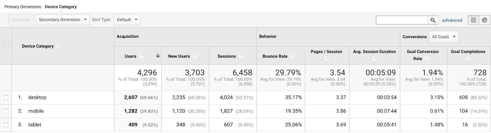 Device metrics in Google Analytics