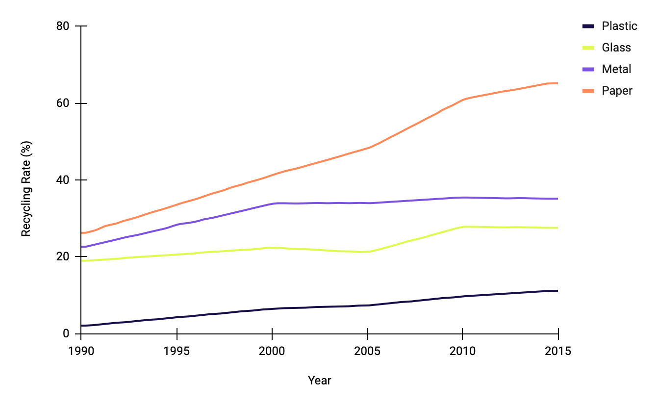 U.S. Recycling Rate by Material: 1990 - 2015