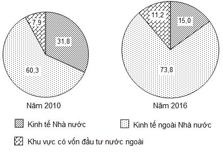CƠ CẤU DOANH THU DU LỊCH LỮ HÀNH PHÂN THEO THÀNH PHẦN KINH TẾCỦA NƯỚC TA, NĂM 2010 VÀ NĂM 2016 (%)                                                                                                                            (Nguồn số liệu theo Niên giám thống kê Việt Nam 2017, NXB Thống kê, 2018)                                                                                         Theo biểu đồ, nhận xét nào sau đây đúng về sự thay đổi tỉ trọng trong cơ cấu doanh thu du lịch lữ hành phân theo thành phần kinh tế của nước ta năm 2016 so với năm 2010?