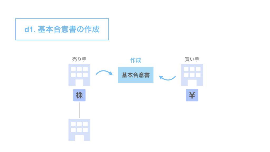 d1. 基本合意書の作成