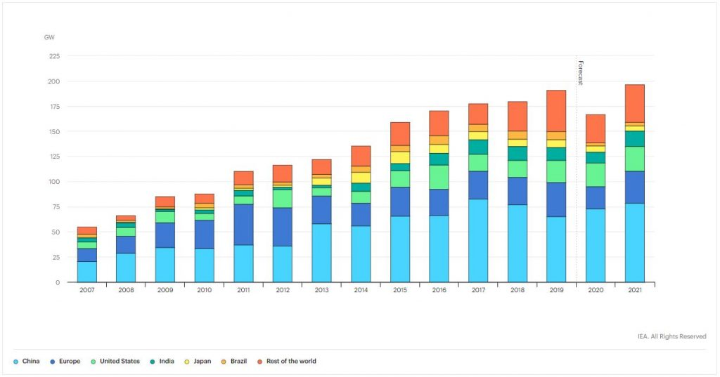 Investment in Renewable Energy- Img 8