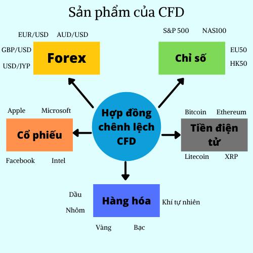 Sản phẩm của thị trường CFD