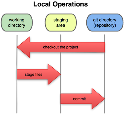 Fast Intro to Git Internals - The Chromium Projects
