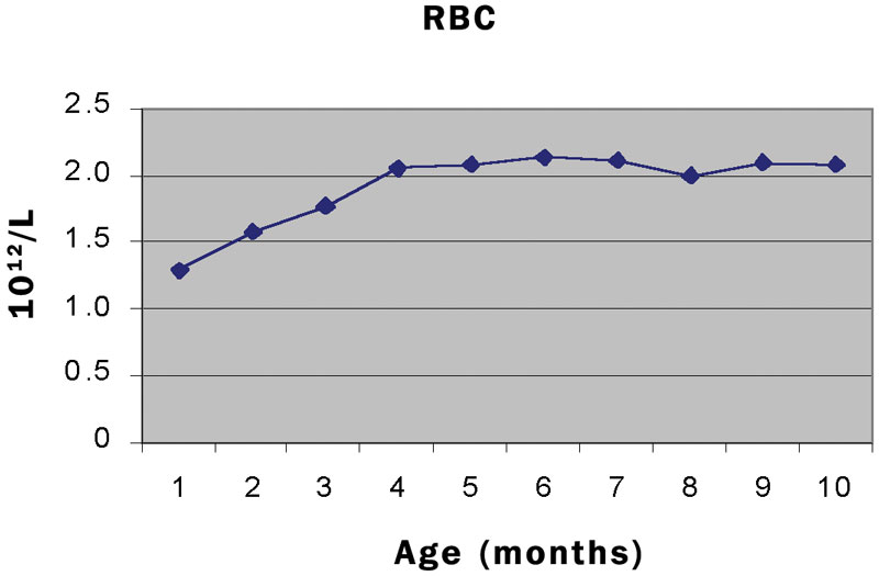 The RBC increased steadily for the first 4 months