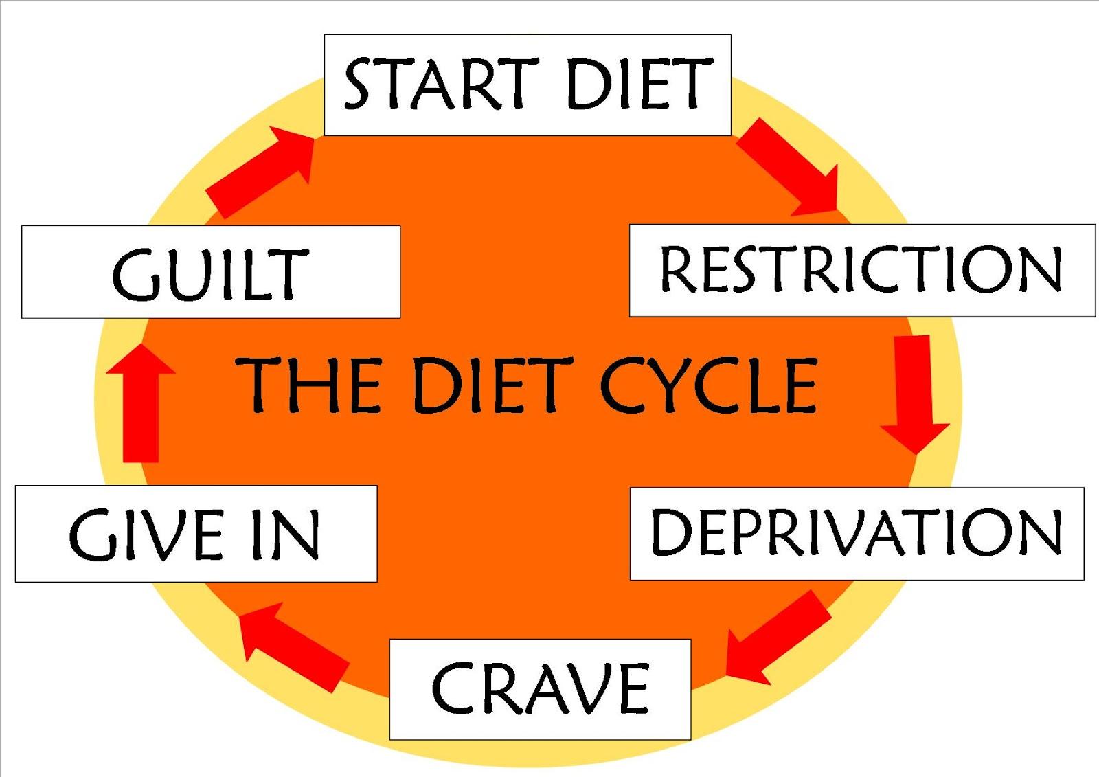 The_Diet_Cycle_20101.jpg