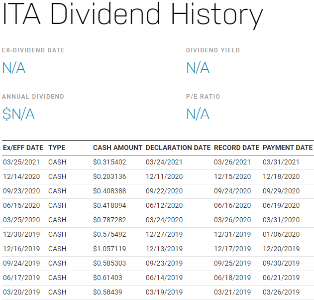 美股ITA,ITA stock,ITA ETF,ITA成分股,ITA持股,ITA股價,ITA配息
