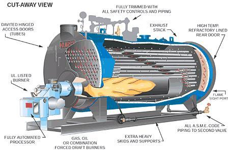 Visual encyclopedia of chemical engineering fire tube boiler diagram publicscrutiny Images