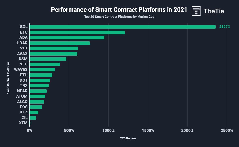 smart contract platforms returns in 2021