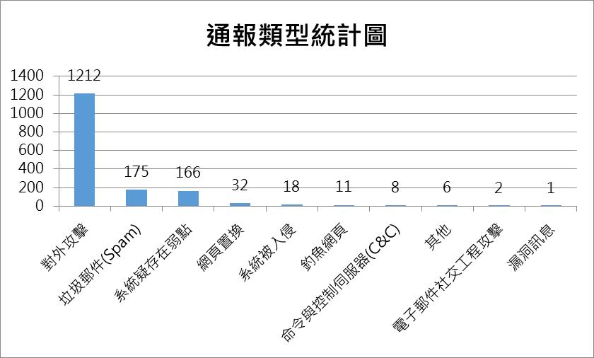 台灣電腦網路危機處理暨協調中心- TWCERT/CC: 十月2018