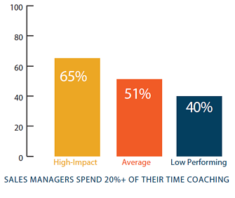 importance of sales coaching
