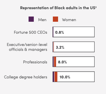 Representation of Black Adults in the US  Fortune 500 CEOs - 0.8% Executive/Senior level officials and managers - 3.2% Professionals - 8% College degree holders - 10%