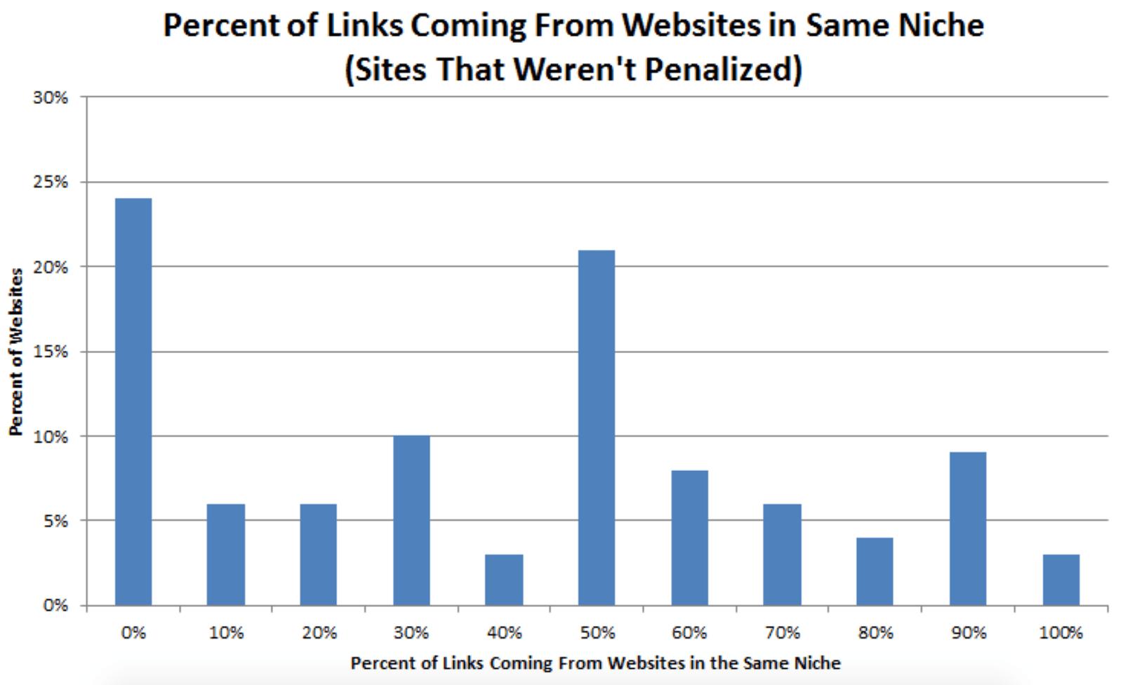 linking-domain-relevancy