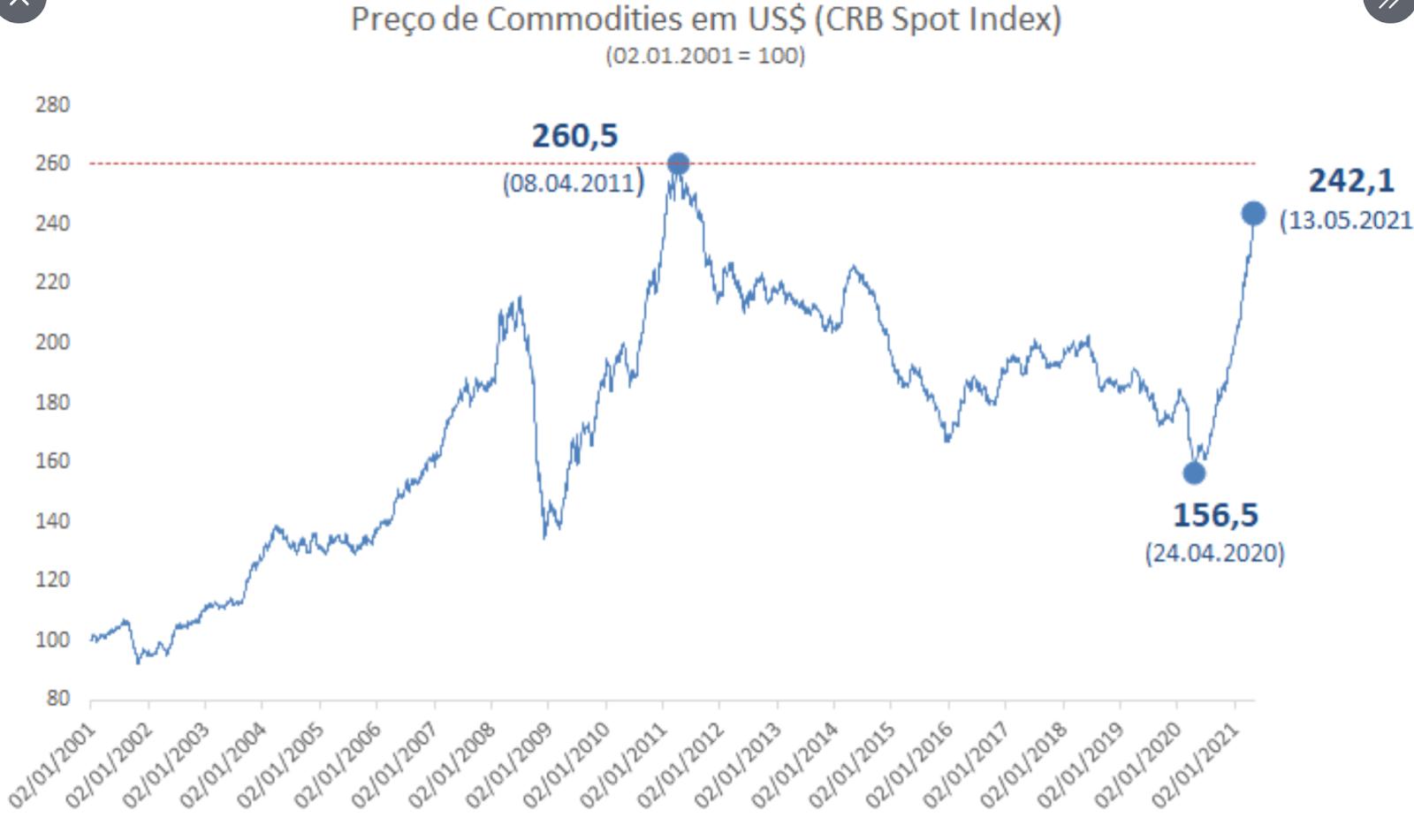 Gráfico apresenta preço de commodities em US$ (CRB Spot Index).
