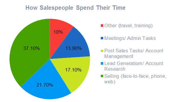 How salespeople spend their time