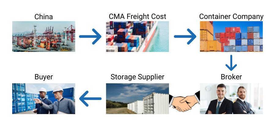 Storage Container Shortage Diagram