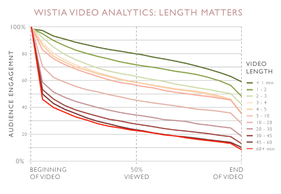 Video Engagement Statistics: Simple Ways To Maximize Video Marketing