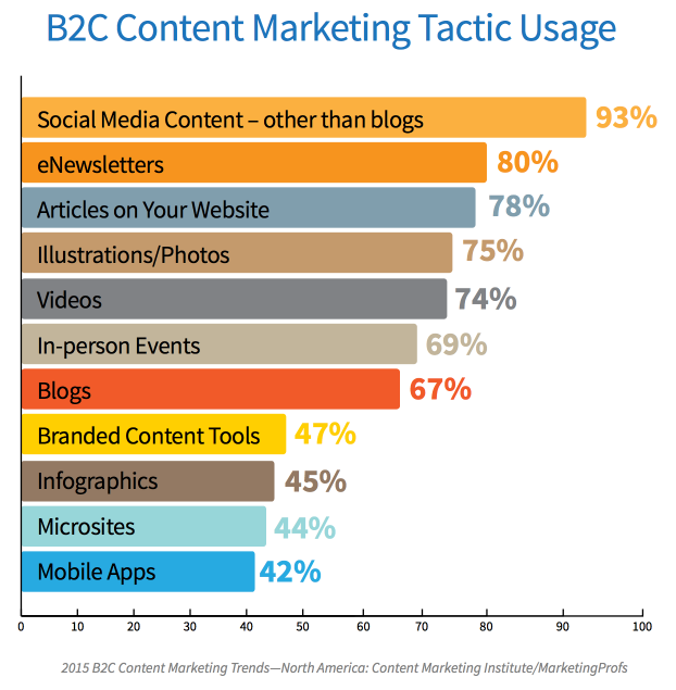How To Use Content Marketing