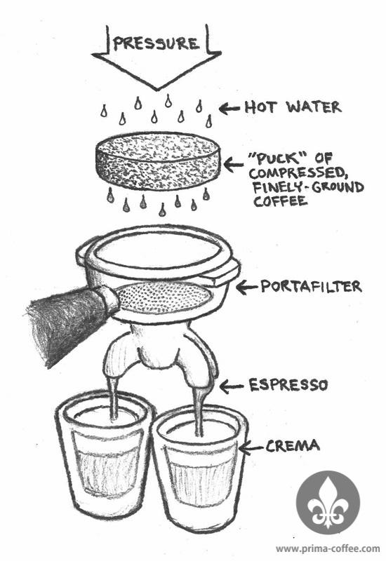 how to make espressp