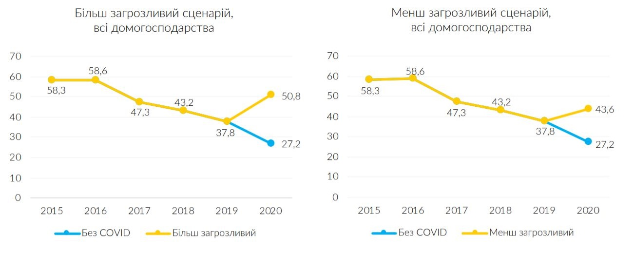 От 6 до 9 млн украинцев могут оказаться за чертой бедности - ЮНИСЕФ