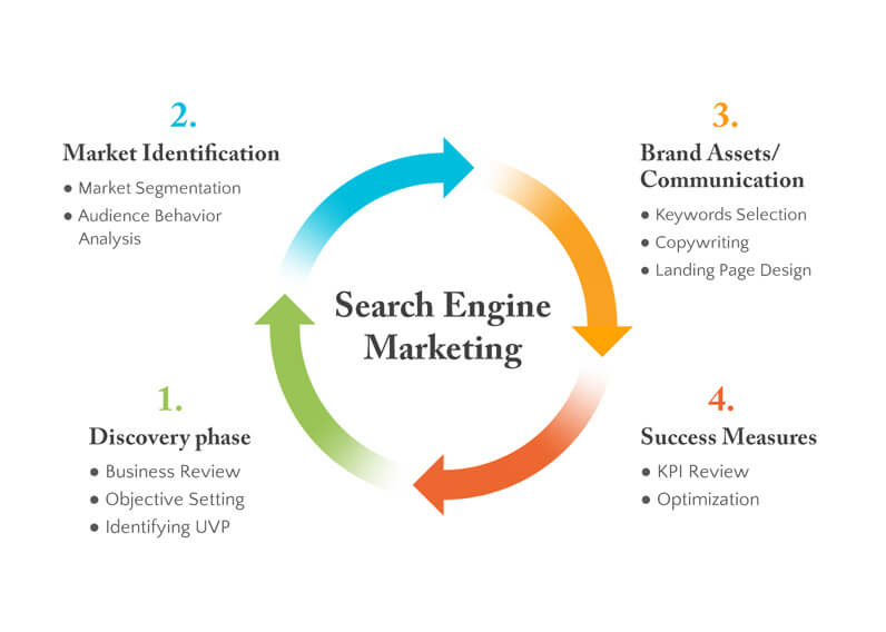 Cycle of search engine marketing